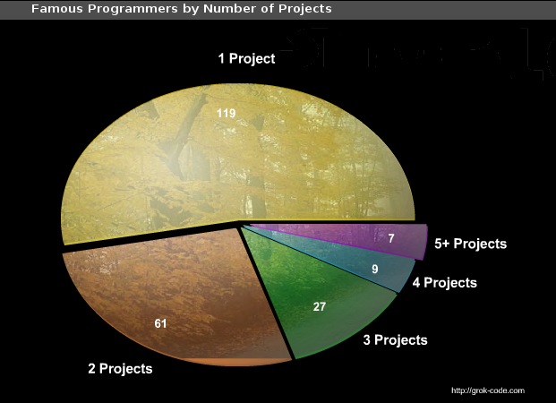 Famous Programmers by Number of Project