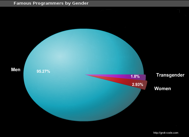 Famous Programmers by Gender